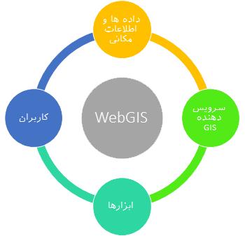 وب جی ای چیست